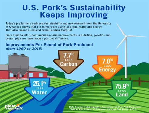 U.S. Pork… Sustainable for People, Pigs and the Planet