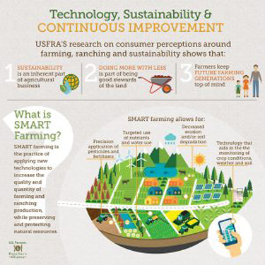 TECHNOLOGY, SUSTAINABILITY & CONTINUOUS IMPROVEMENT